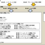 販売士1級試験対策(小売業の類型)~その1