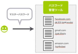 パスワード管理ツール