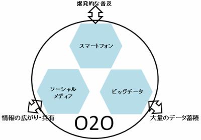 O2O普及の3要素