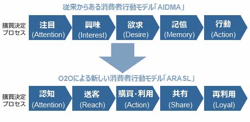「AIDMA」と「ARASL」の比較